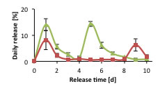 releasetime_chart