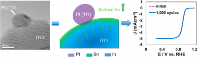 Structure and Performance of Pt/ITO Electrocatalysts